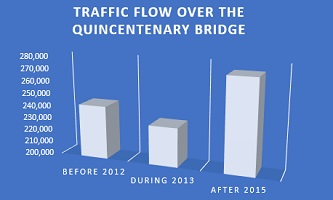 Traffic flow over the Quincentenary bridge