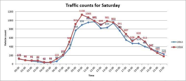Saturday Traffic Counts