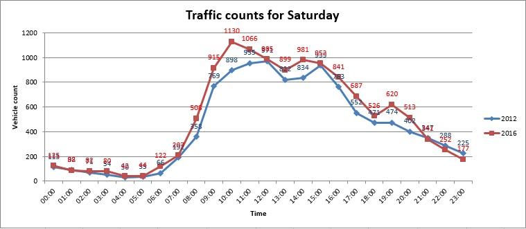 Saturday Traffic Counts