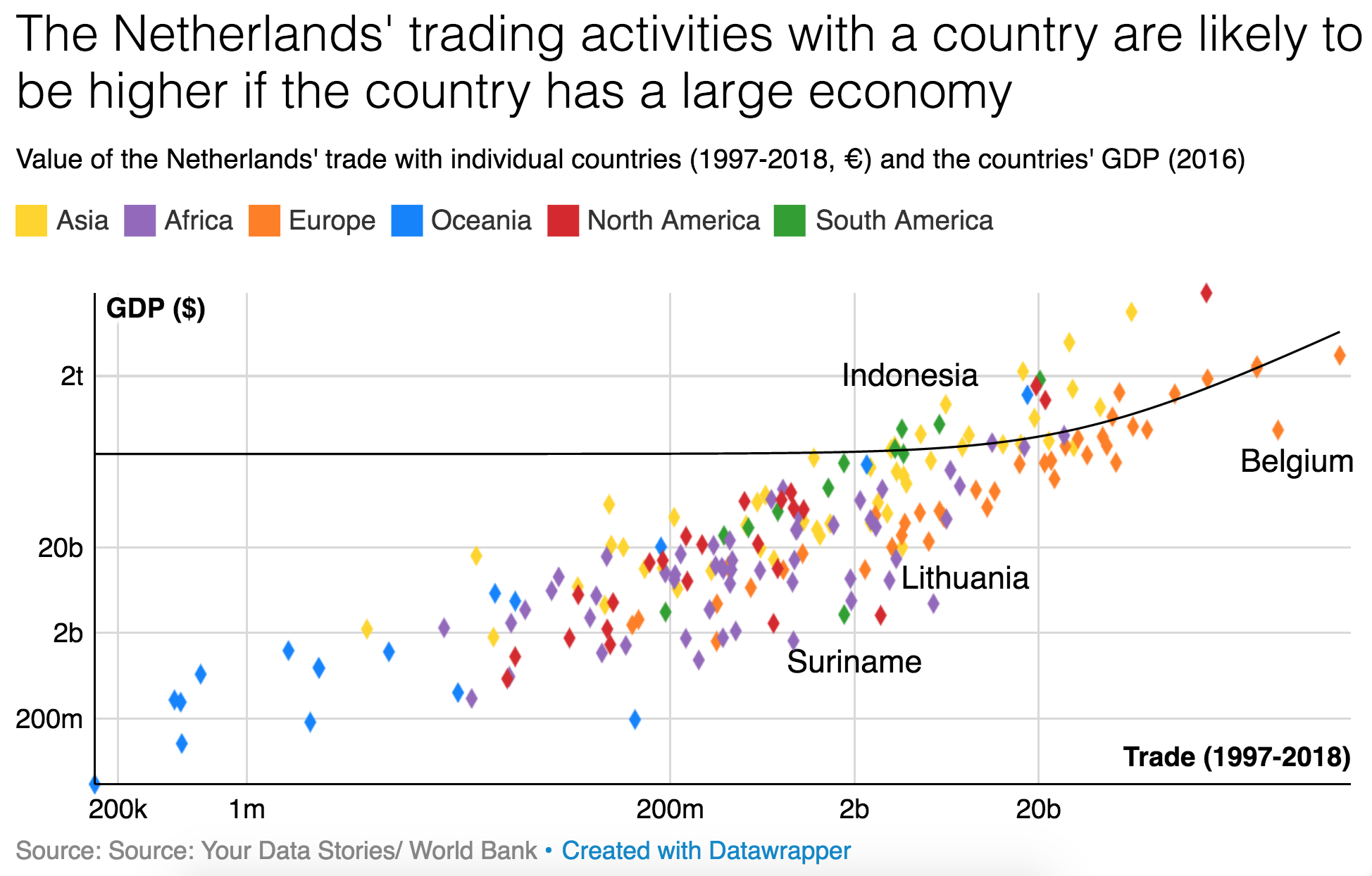 Netherlands trade with countries based on economy size