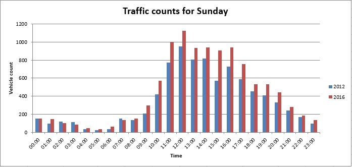 Sunday Traffic Counts