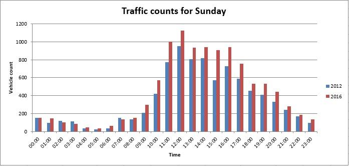 Sunday Traffic Counts