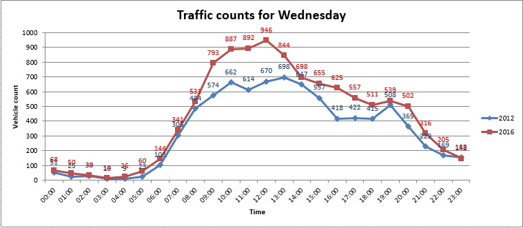 Wednesday Traffic Counts