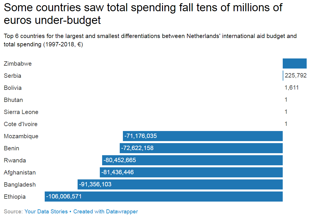 Netherlands aid spending and budget differences