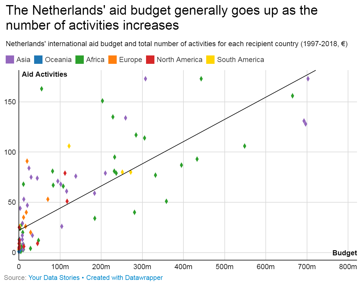 Netherlands aid spending and projects