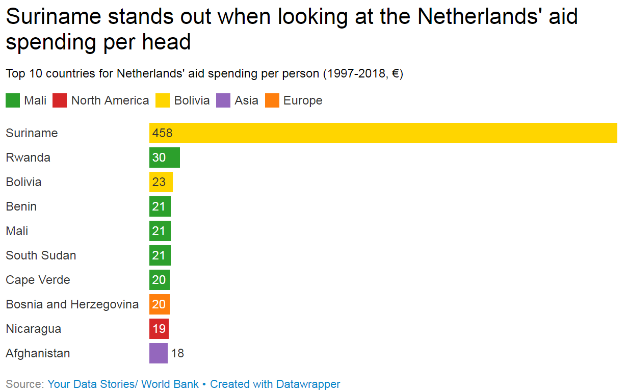 Netherlands aid spending per person