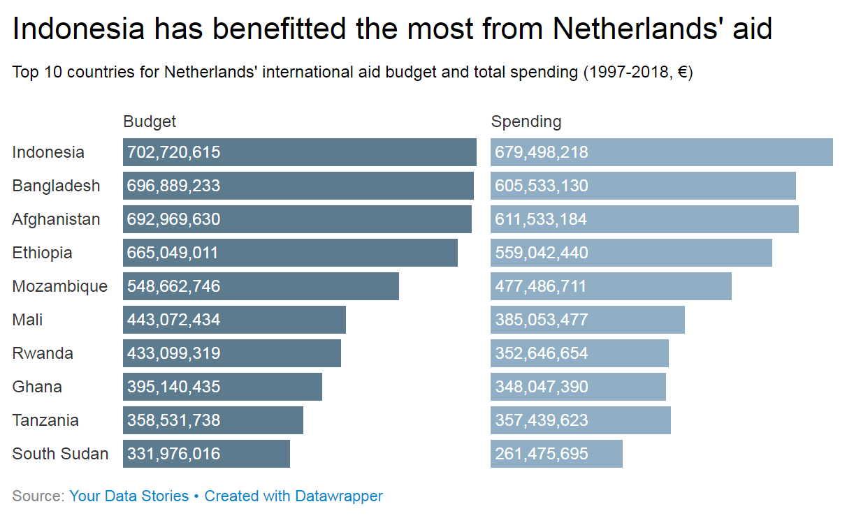 Netherlands top aid spending